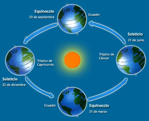 solsticio y equinoccios