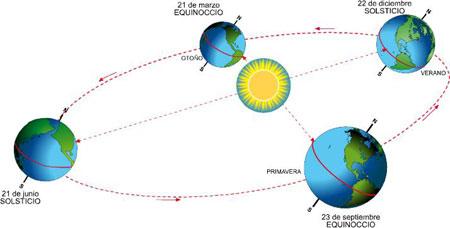 solsticio_de_verano.. verelcielonews.wordpress