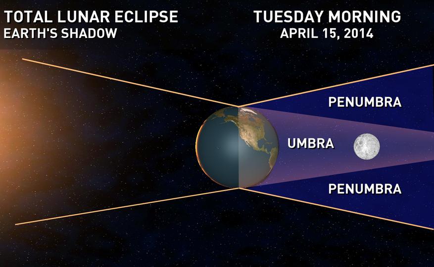 Posición de Sol, Tierra y Luna durante un eclipse