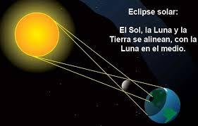Posición de la tierra, la luna y el sol durante un eclipse solar.